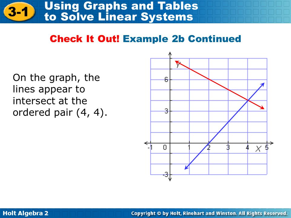 Holt Algebra 2 3-1 Using Graphs and Tables to Solve Linear Systems On the graph, the lines appear to intersect at the ordered pair (4, 4). Check It Ou