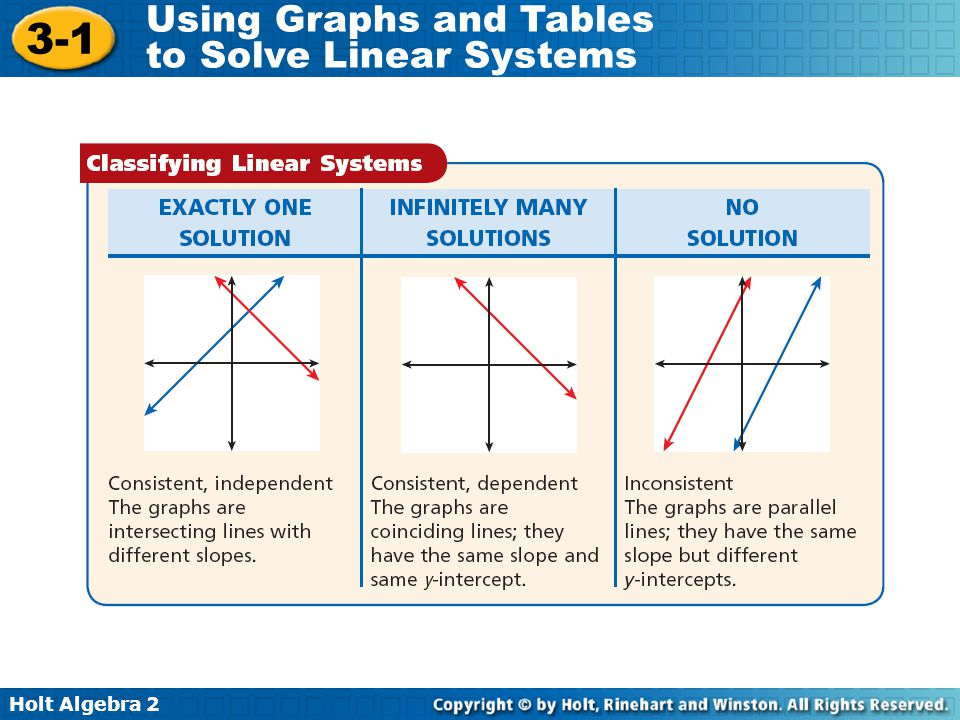 Holt Algebra 2 3-1 Using Graphs and Tables to Solve Linear Systems