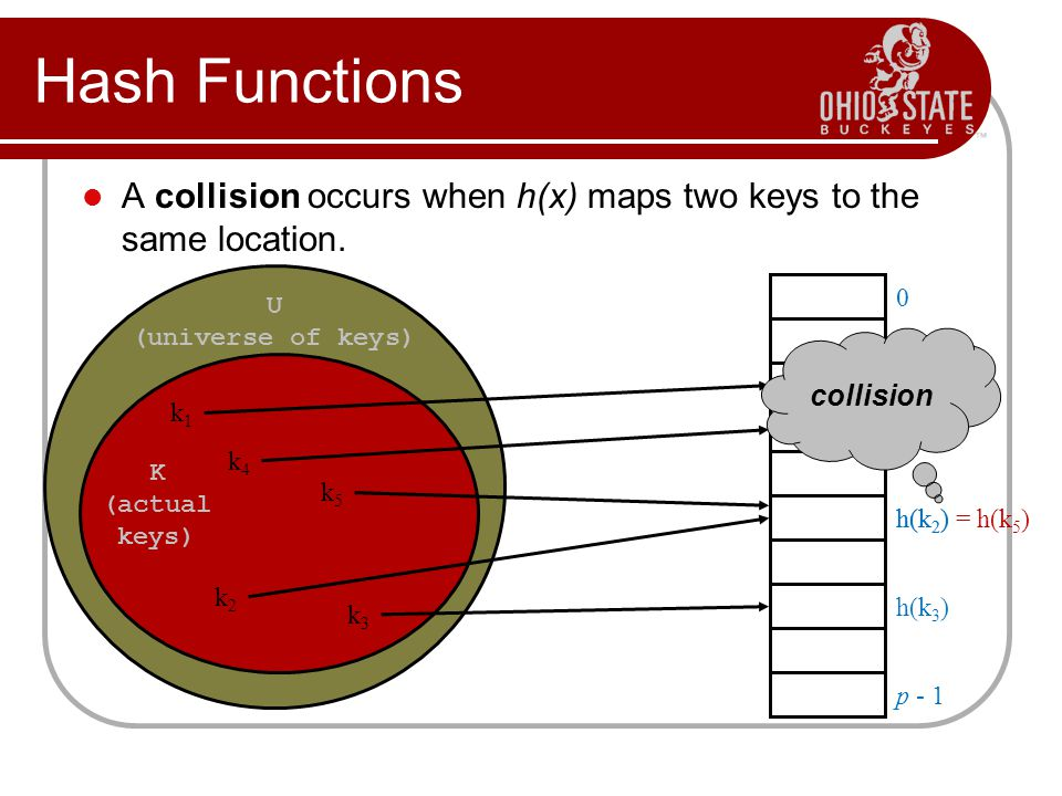 Choosing A Hash Function Clearly choosing the hash function well is crucial.