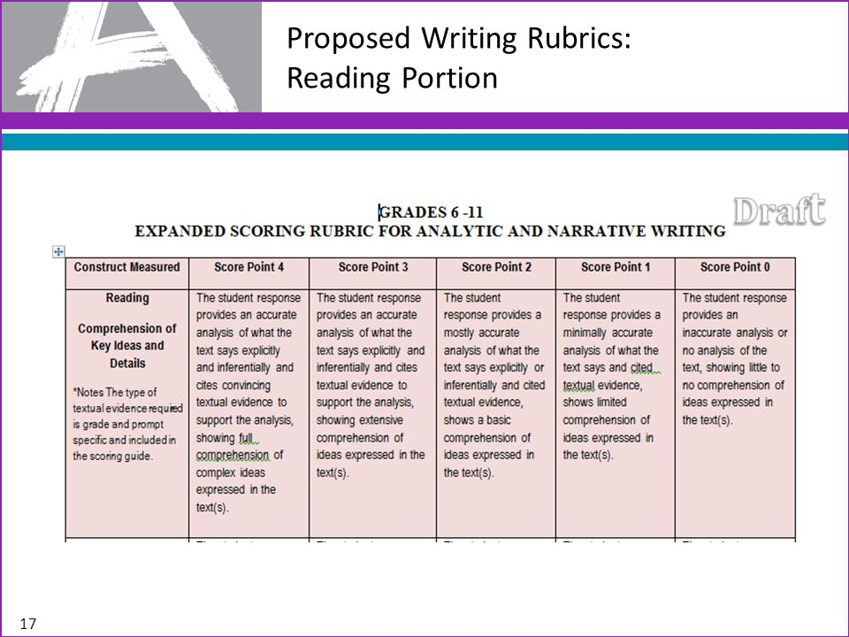 Proposed Writing Rubrics: Reading Portion 17