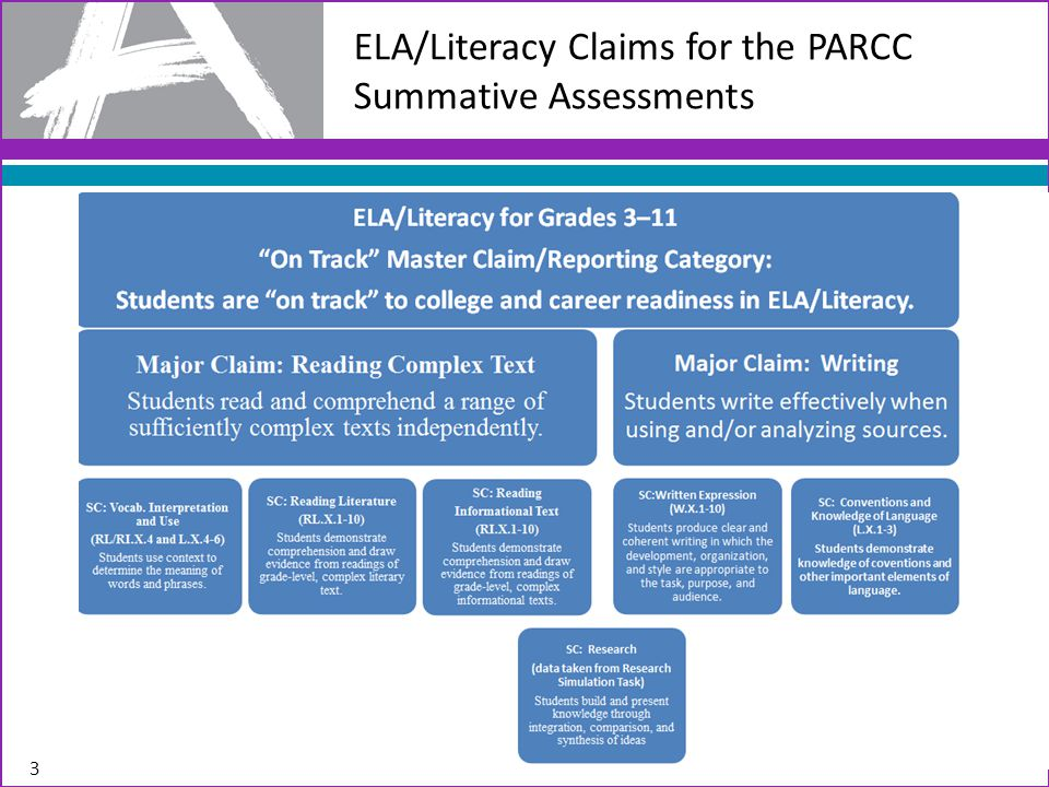 3 ELA/Literacy Claims for the PARCC Summative Assessments