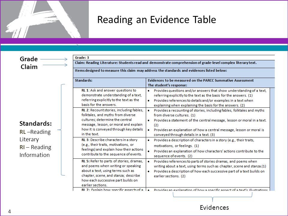Reading an Evidence Table Grade Claim Standards: RL –Reading Literary RI – Reading Information Evidences 4