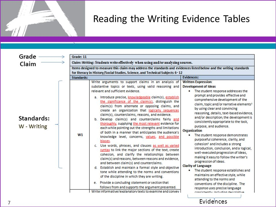 Reading the Writing Evidence Tables Grade Claim Standards: W - Writing Evidences 7