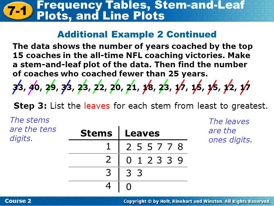 7-1 Frequency Tables, Stem-and-Leaf Plots, and Line Plots Course 2 Additional Example 2 Continued Step 3: List the leaves for each stem from least to