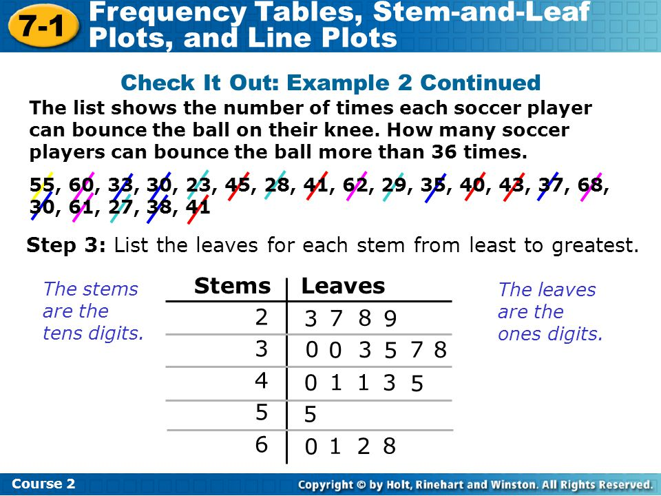 7-1 Frequency Tables, Stem-and-Leaf Plots, and Line Plots Course 2 Check It Out: Example 2 Continued The stems are the tens digits. Stems Leaves 23456