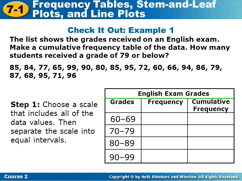 7-1 Frequency Tables, Stem-and-Leaf Plots, and Line Plots Course 2 Check It Out: Example 1 English Exam Grades GradesFrequency Cumulative Frequency 60