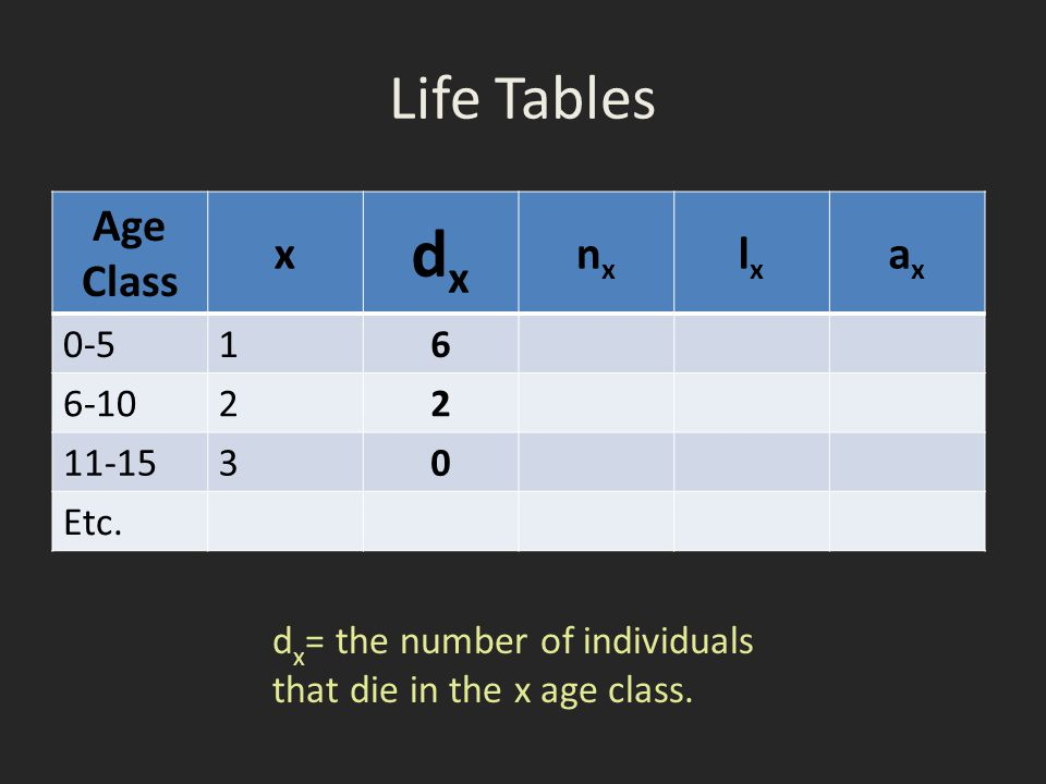 Life Tables Age Class x dxdx nxnx lxlx axax 0-51 6 6-102 2 11-153 0 Etc. d x = the number of individuals that die in the x age class.
