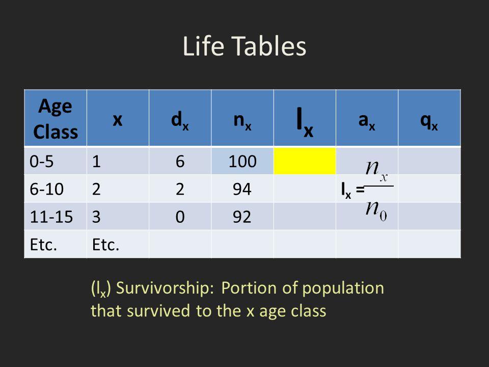 Life Tables Age Class xdxdx nxnx lxlx axax qxqx 0-5 16100 6-10 2294l x = 11-153 092 Etc.