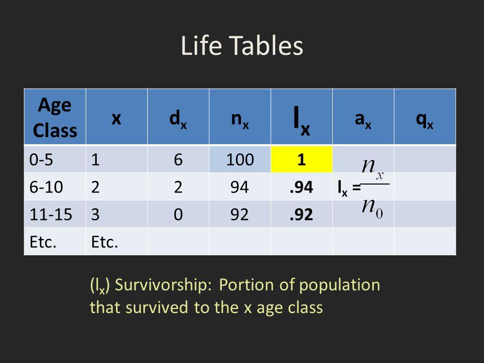Life Tables Age Class xdxdx nxnx lxlx axax qxqx 0-5 161001 6-10 2294.94l x = 11-153 092.92 Etc.