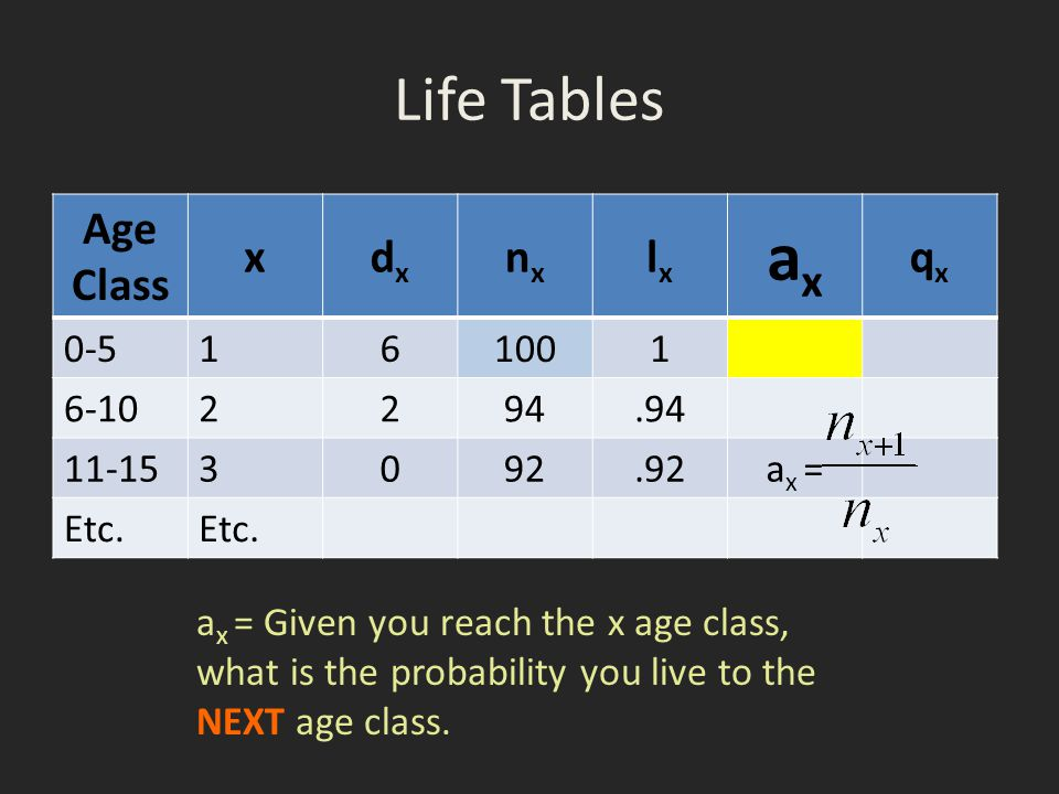 Life Tables Age Class xdxdx nxnx lxlx axax qxqx 0-5 161001 6-10 2294.94 11-153 092.92a x = Etc. a x = Given you reach the x age class, what is the pro
