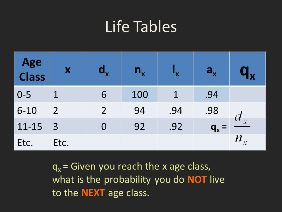 Life Tables Age Class xdxdx nxnx lxlx axax qxqx 0-5 161001.94 6-10 2294.94.98 11-153 092.92q x = Etc. q x = Given you reach the x age class, what is t