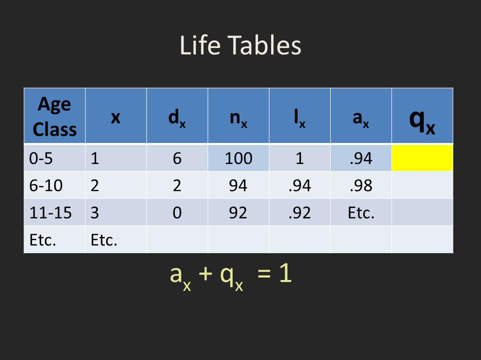 Life Tables Age Class xdxdx nxnx lxlx axax qxqx 0-5 161001.94 6-10 2294.94.98 11-153 092.92Etc.