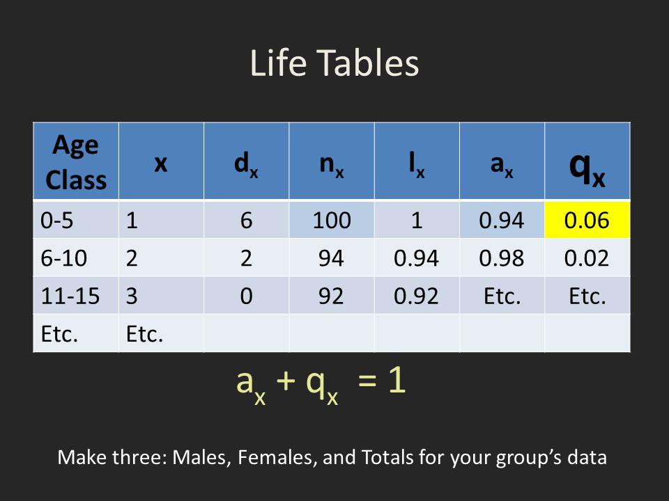 Life Tables Age Class xdxdx nxnx lxlx axax qxqx 0-5 1610010.940.06 6-10 22940.940.980.02 11-153 0920.92Etc.
