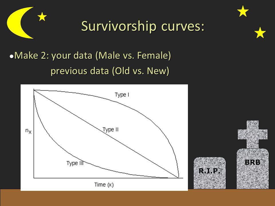 Survivorship curves: R.I.P.BRB Make 2: your data (Male vs.