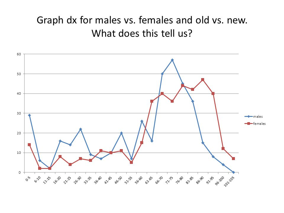 Graph dx for males vs. females and old vs. new. What does this tell us?