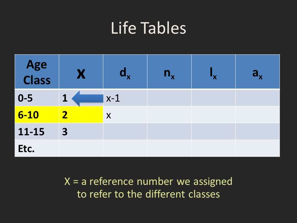 Life Tables Age Class x dxdx nxnx lxlx axax 0-51x-1 6-102x 11-153 Etc. X = a reference number we assigned to refer to the different classes