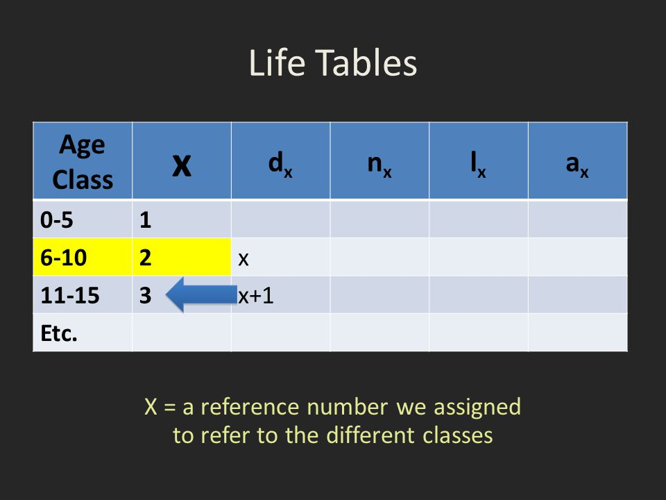 Life Tables Age Class x dxdx nxnx lxlx axax 0-51 6-102x 11-153x+1 Etc. X = a reference number we assigned to refer to the different classes