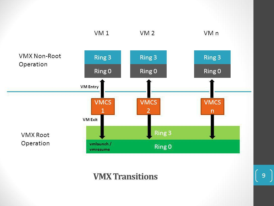 VMX Transitions VMX Non-Root Operation VMX Root Operation Ring 3 Ring 0 VMCS 1 VM 1VM 2VM n Ring 3 Ring 0 VMCS 2 VMCS n VM Entry VM Exit vmlaunch / vm