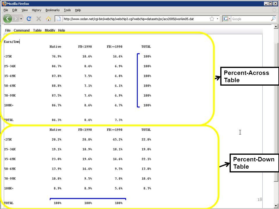 Percent-Across Table Percent-Down Table 18