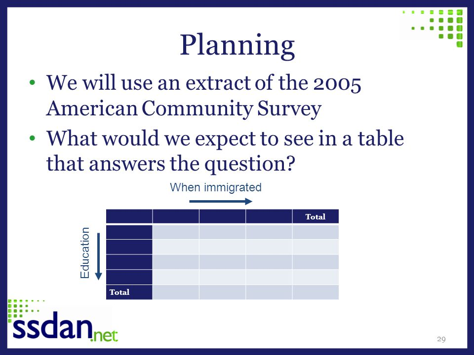 We will use an extract of the 2005 American Community Survey What would we expect to see in a table that answers the question.