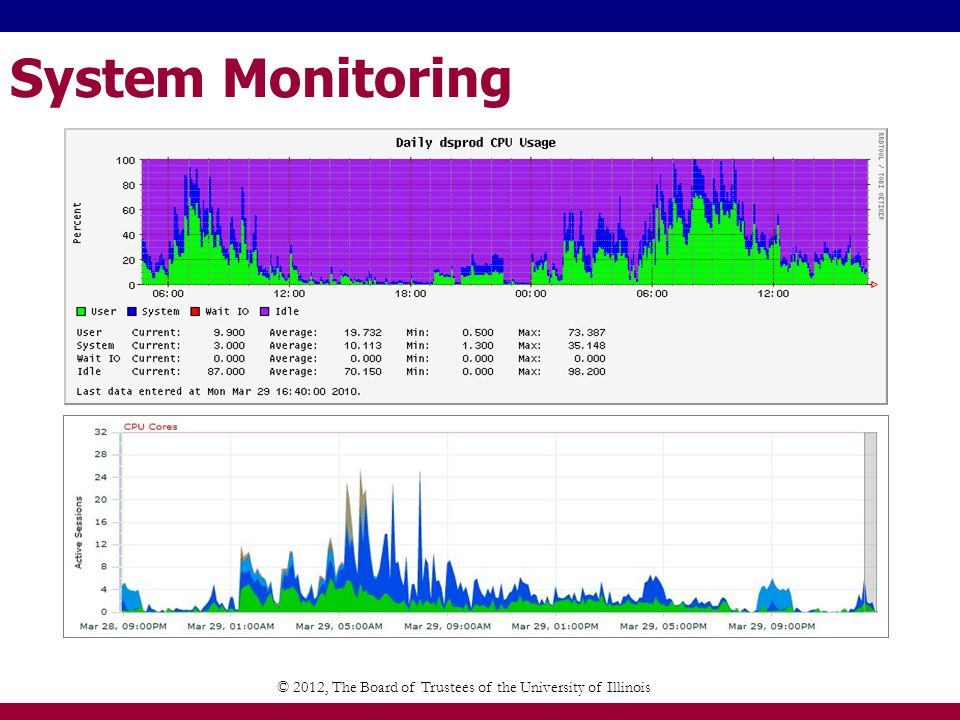 System Monitoring © 2012, The Board of Trustees of the University of Illinois