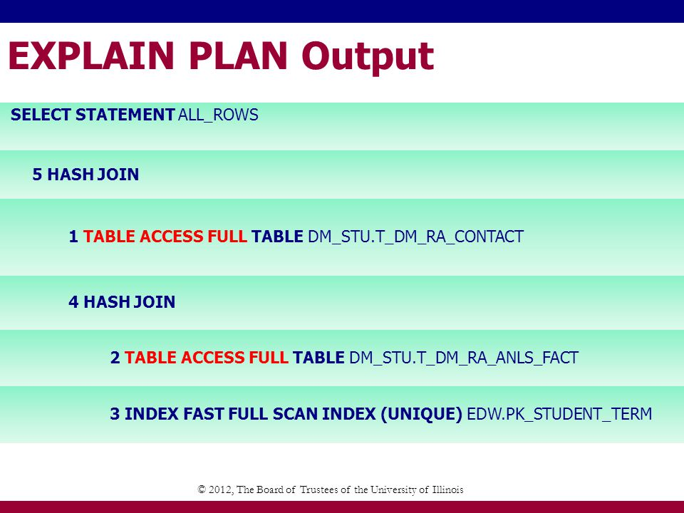 EXPLAIN PLAN Output © 2012, The Board of Trustees of the University of Illinois SELECT STATEMENT ALL_ROWS 5 HASH JOIN 1 TABLE ACCESS FULL TABLE DM_STU.T_DM_RA_CONTACT 4 HASH JOIN 2 TABLE ACCESS FULL TABLE DM_STU.T_DM_RA_ANLS_FACT 3 INDEX FAST FULL SCAN INDEX (UNIQUE) EDW.PK_STUDENT_TERM