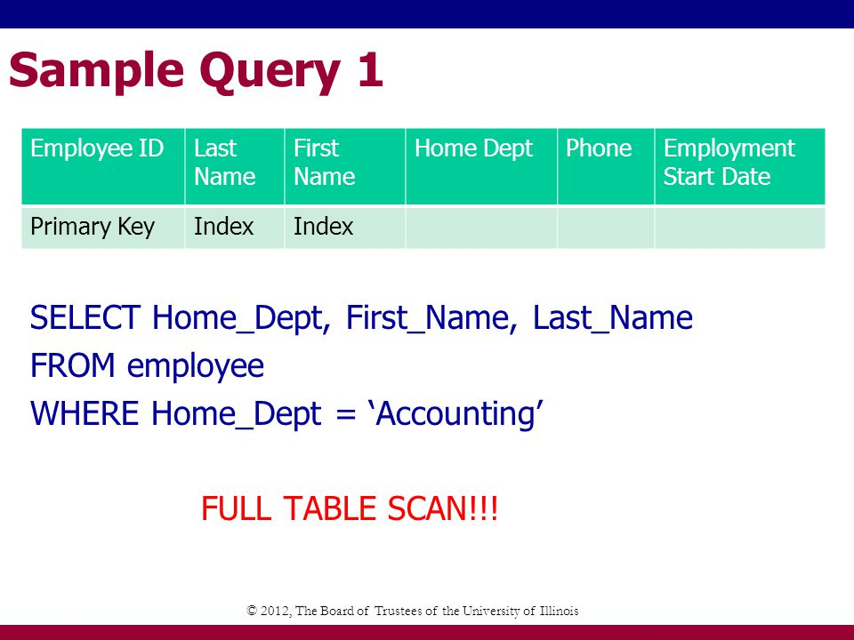 Sample Query 1 SELECT Home_Dept, First_Name, Last_Name FROM employee WHERE Home_Dept = Accounting FULL TABLE SCAN!!.