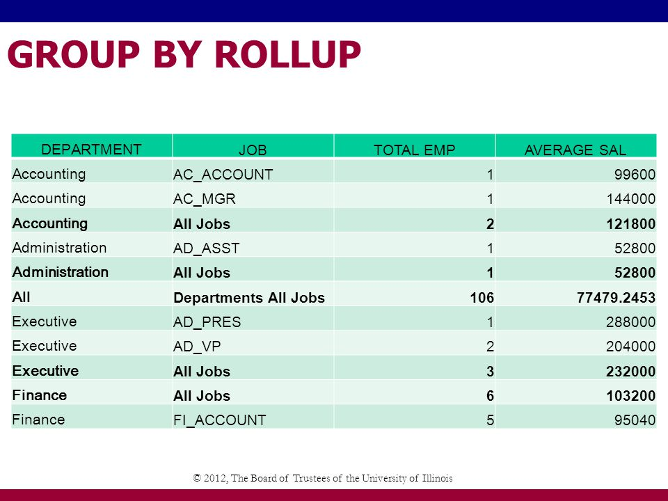 GROUP BY ROLLUP © 2012, The Board of Trustees of the University of Illinois DEPARTMENT JOBTOTAL EMPAVERAGE SAL Accounting AC_ACCOUNT199600 Accounting AC_MGR1144000 Accounting All Jobs2121800 Administration AD_ASST152800 Administration All Jobs152800 All Departments All Jobs10677479.2453 Executive AD_PRES1288000 Executive AD_VP2204000 Executive All Jobs3232000 Finance All Jobs6103200 Finance FI_ACCOUNT595040