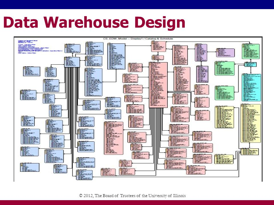 Data Warehouse Design © 2012, The Board of Trustees of the University of Illinois