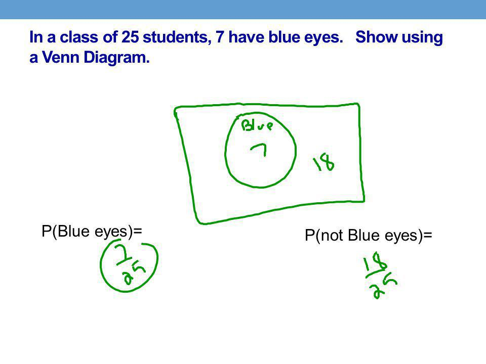 In a class of 25 students, 7 have blue eyes. Show using a Venn Diagram. P(Blue eyes)= P(not Blue eyes)=