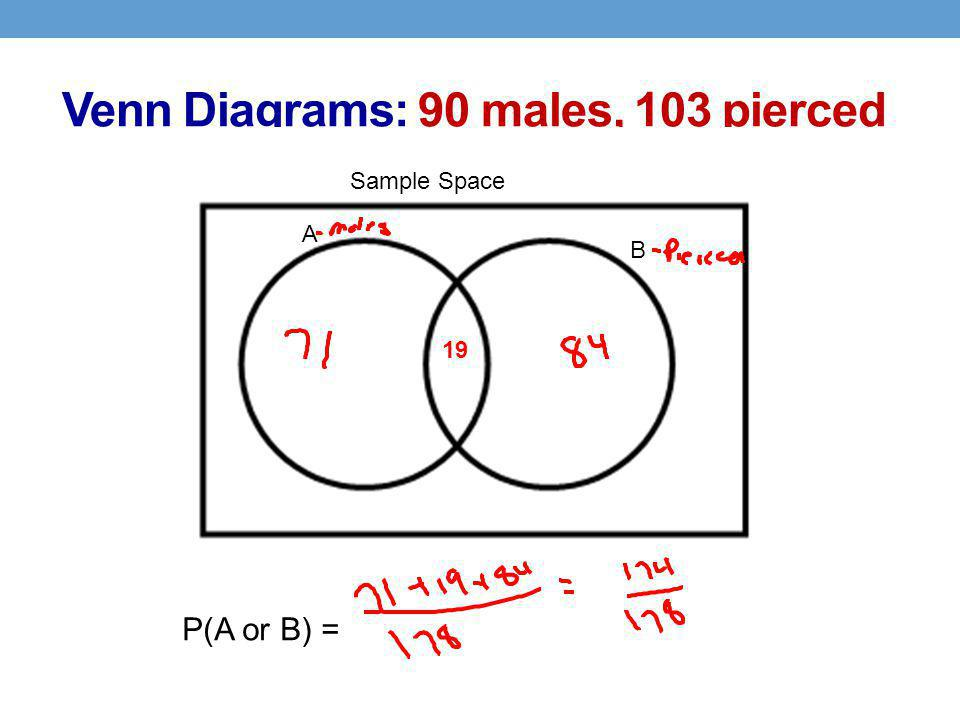 Venn Diagrams: 90 males, 103 pierced Sample Space A B 19 P(A or B) =