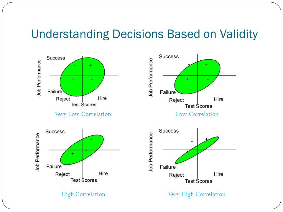 Understanding Decisions Based on Validity Very Low Correlation Low Correlation High Correlation Very High Correlation