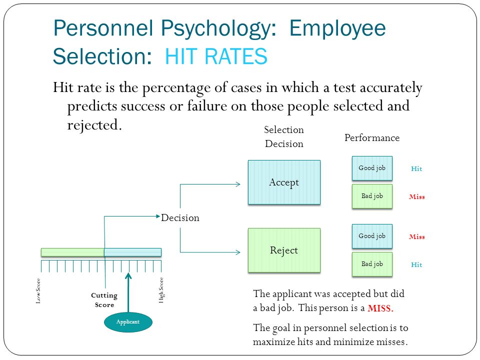 Hit rate is the percentage of cases in which a test accurately predicts success or failure on those people selected and rejected. Personnel Psychology