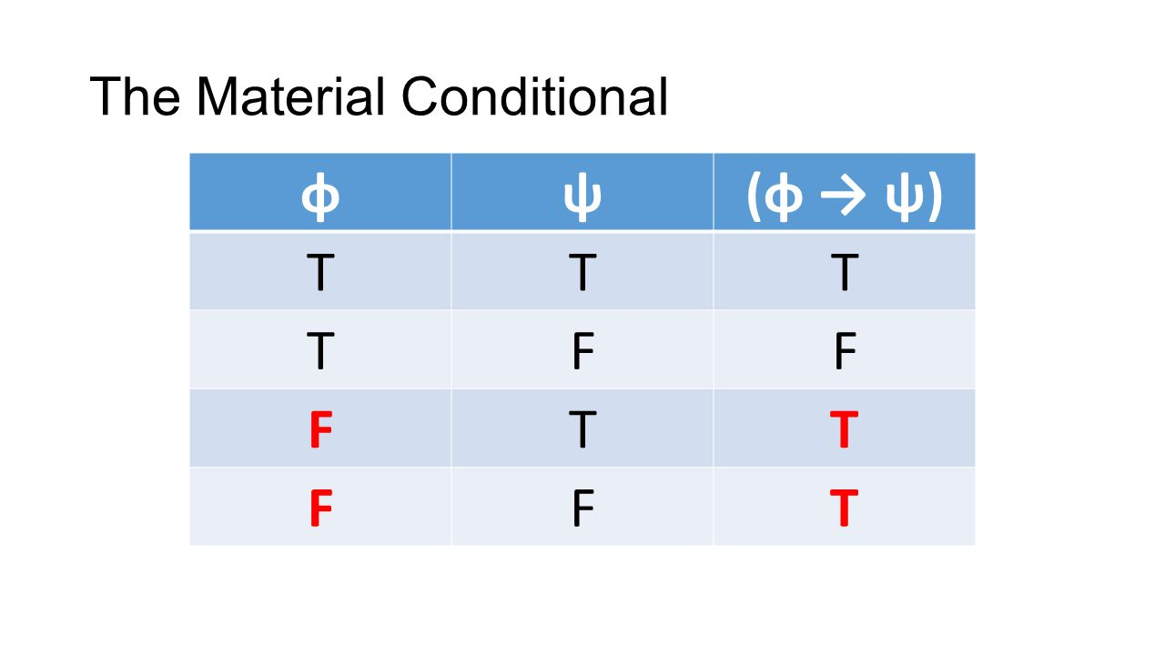 The Material Conditional φψ(φ ψ) TTT TFF FTT FFT