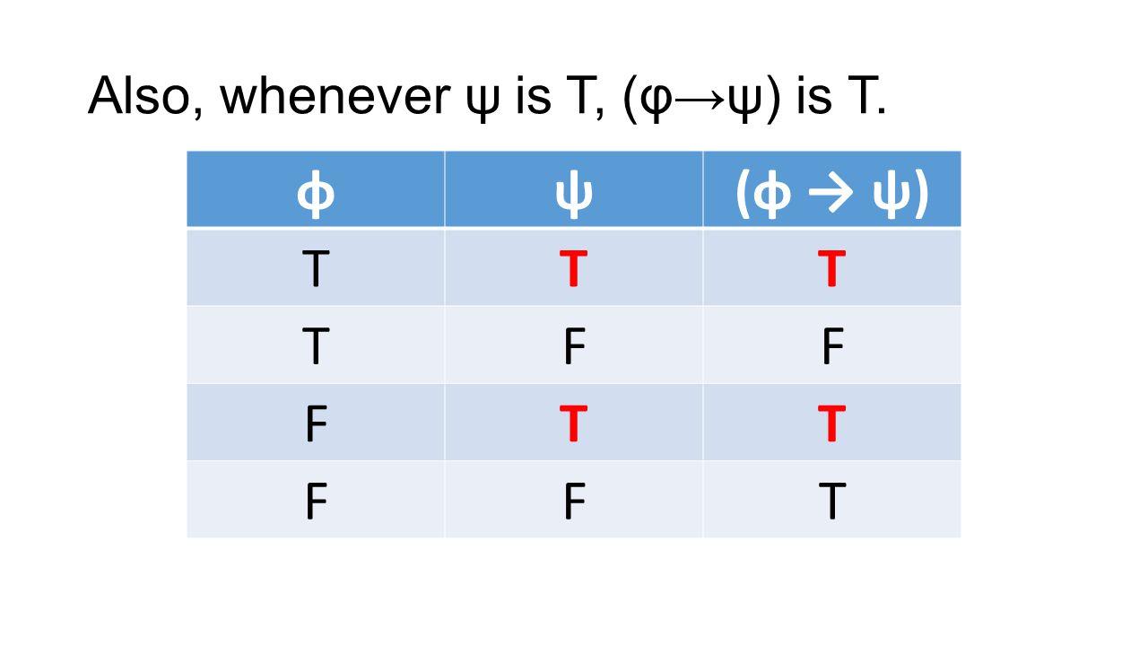 Also, whenever ψ is T, (φψ) is T. φψ(φ ψ) TTT TFF FTT FFT