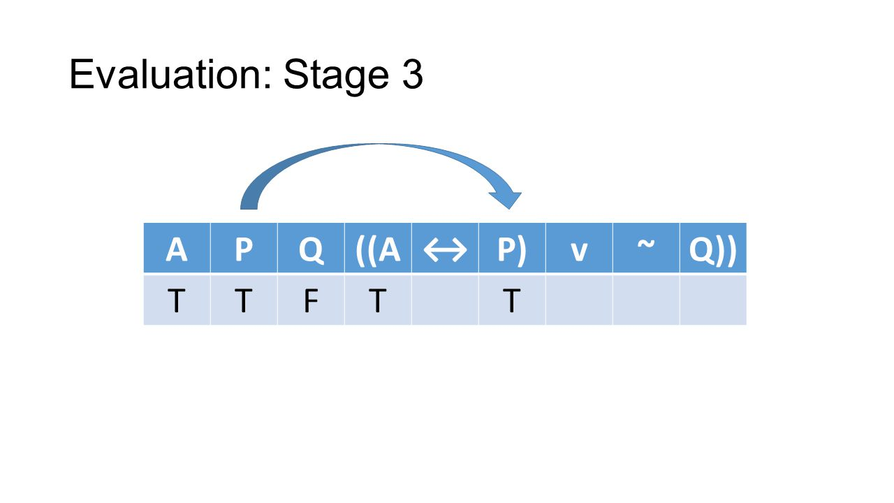 Evaluation: Stage 3 APQ((AP)v~Q)) TTFTT