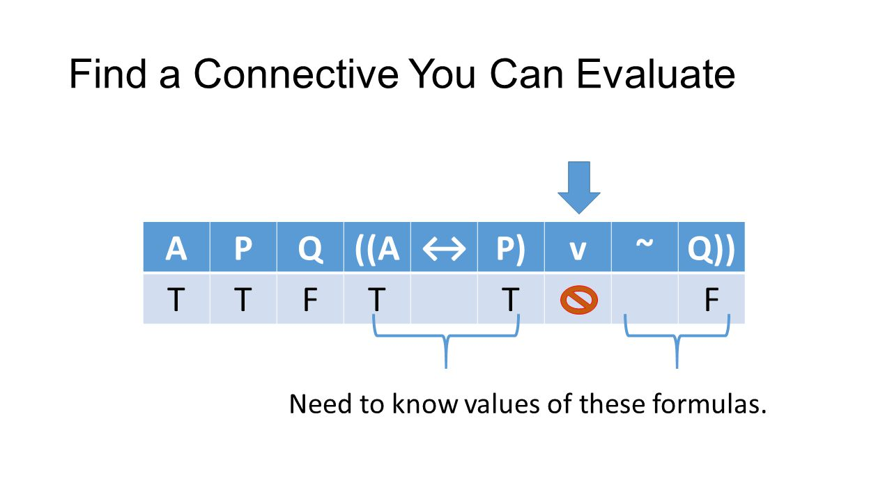 Find a Connective You Can Evaluate APQ((AP)v~Q)) TTFTTF Need to know values of these formulas.