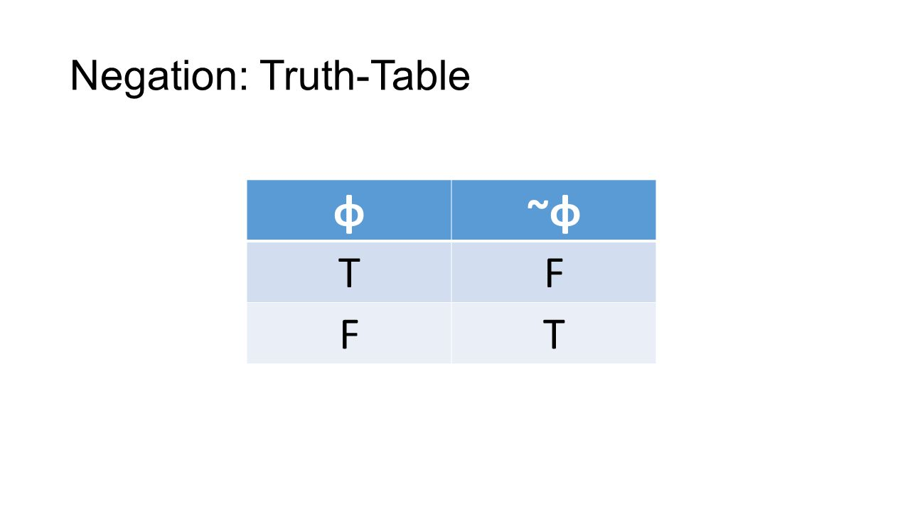 Negation: Truth-Table φ~φ~φ TF FT