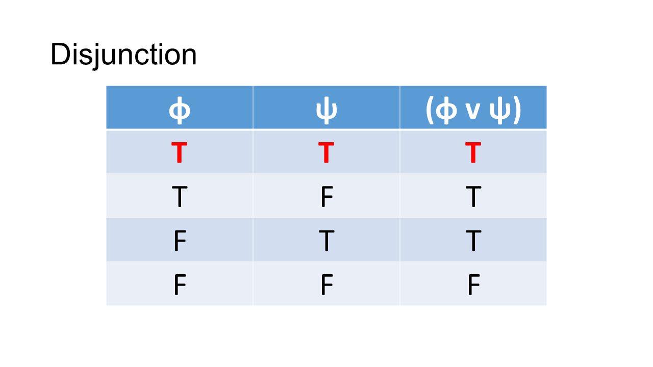 Disjunction φψ(φ v ψ) TTT TFT FTT FFF