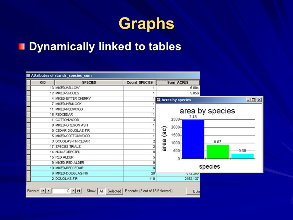 Graphs Dynamically linked to tables