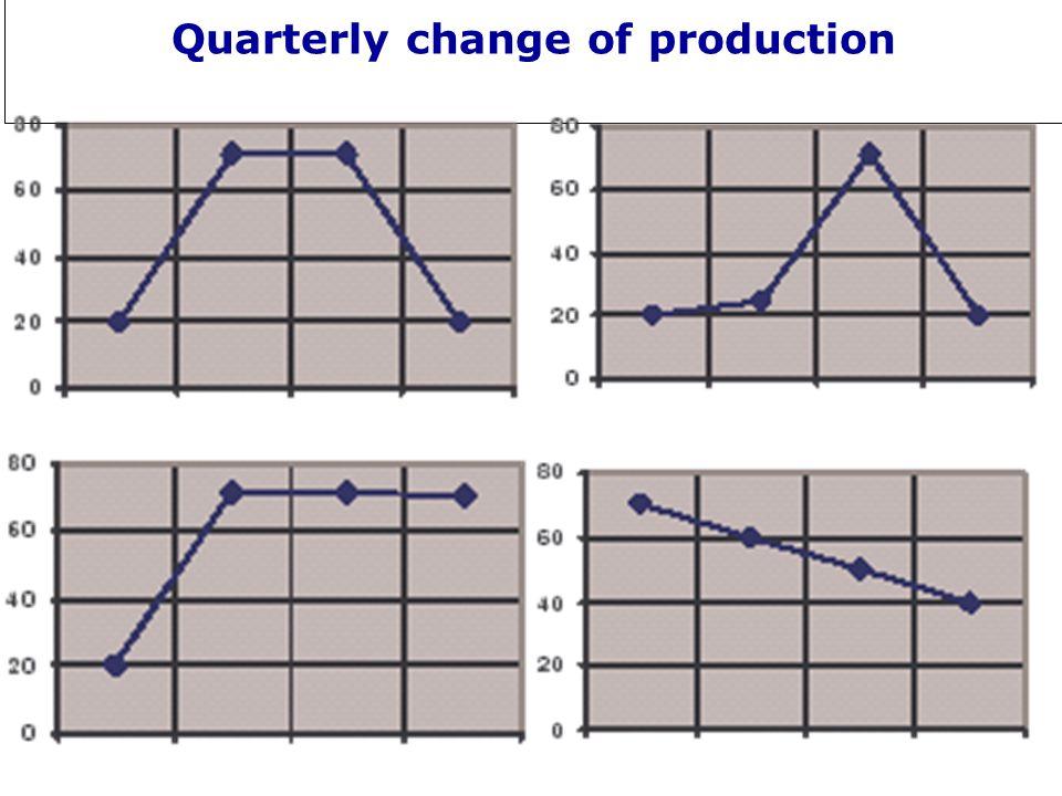 Quarterly change of production