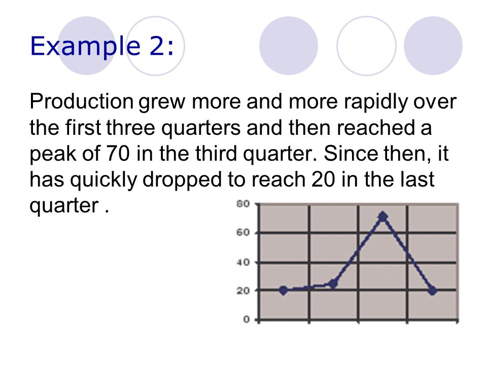 Example 2: Production grew more and more rapidly over the first three quarters and then reached a peak of 70 in the third quarter.
