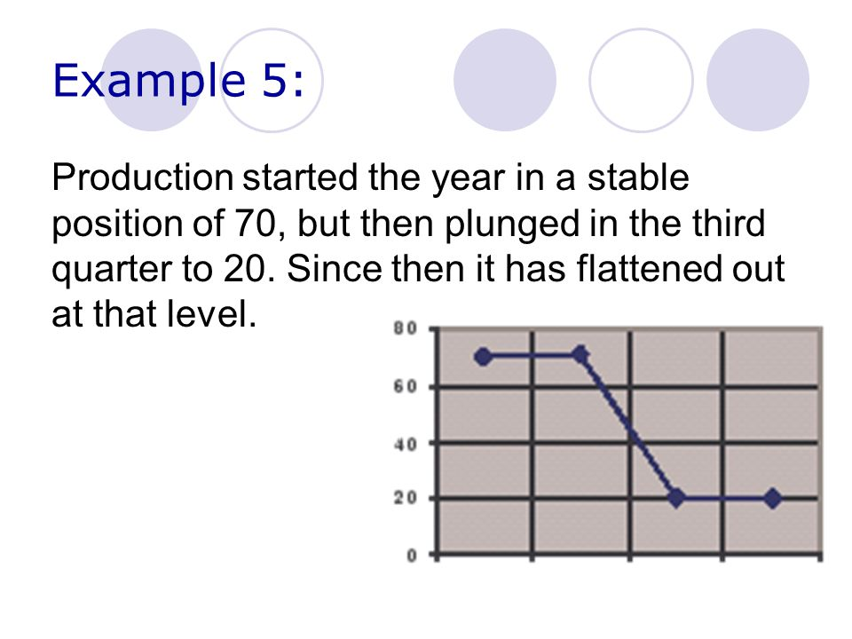 Example 5: Production started the year in a stable position of 70, but then plunged in the third quarter to 20.