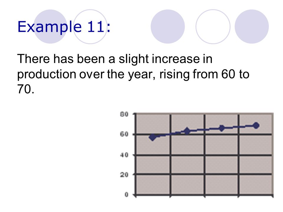 Example 11: There has been a slight increase in production over the year, rising from 60 to 70.
