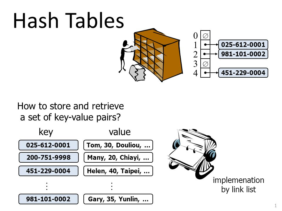 Hash Tables 1 0 1 2 3 4 451-229-0004 981-101-0002 025-612-0001 451-229-0004 981-101-0002 200-751-9998 025-612-0001 … Helen, 40, Taipei, … Gary, 35, Yunlin, … Many, 20, Chiayi, … Tom, 30, Douliou, … … How to store and retrieve a set of key-value pairs.