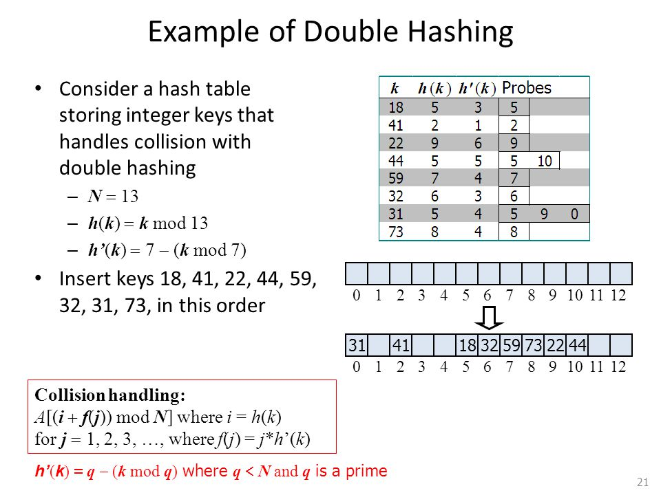 Example of Double Hashing Consider a hash table storing integer keys that handles collision with double hashing – N 13 – h(k) k mod 13 – h(k) 7 (k mod 7) Insert keys 18, 41, 22, 44, 59, 32, 31, 73, in this order 21 31 41 183259732244 0123456789101112 0123456789101112 Collision handling: A[(i f(j)) mod N] where i = h(k) for j 1, 2, 3, …, where f(j) = j*h(k) h ( k ) q (k mod q) where q N and q is a prime