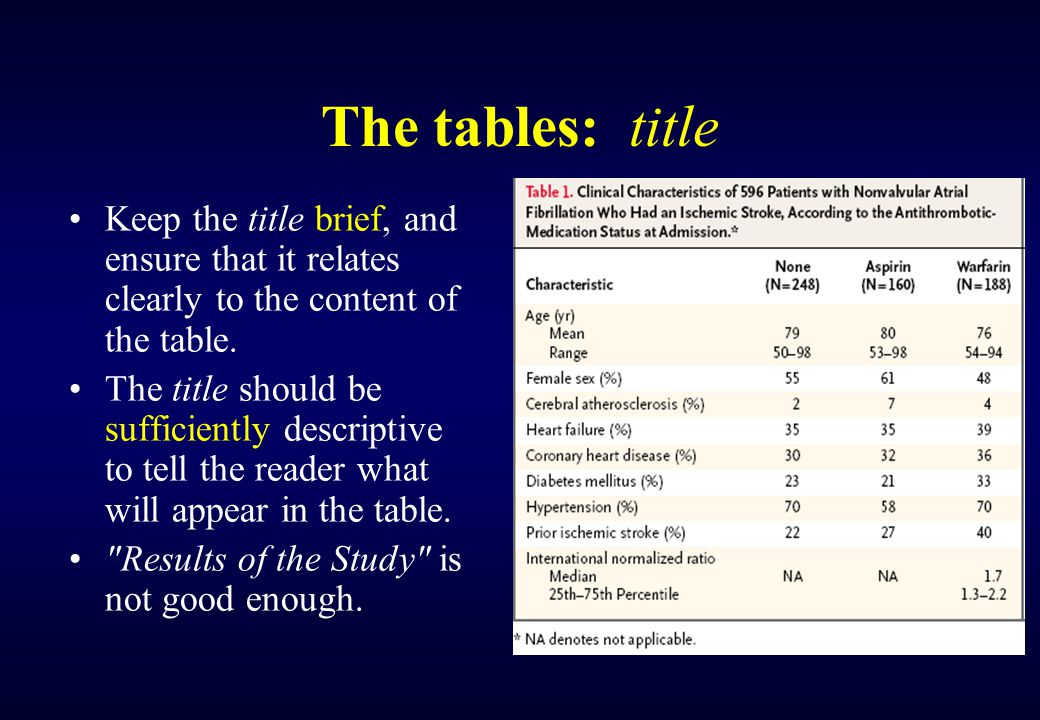 The tables: title Keep the title brief, and ensure that it relates clearly to the content of the table. The title should be sufficiently descriptive t
