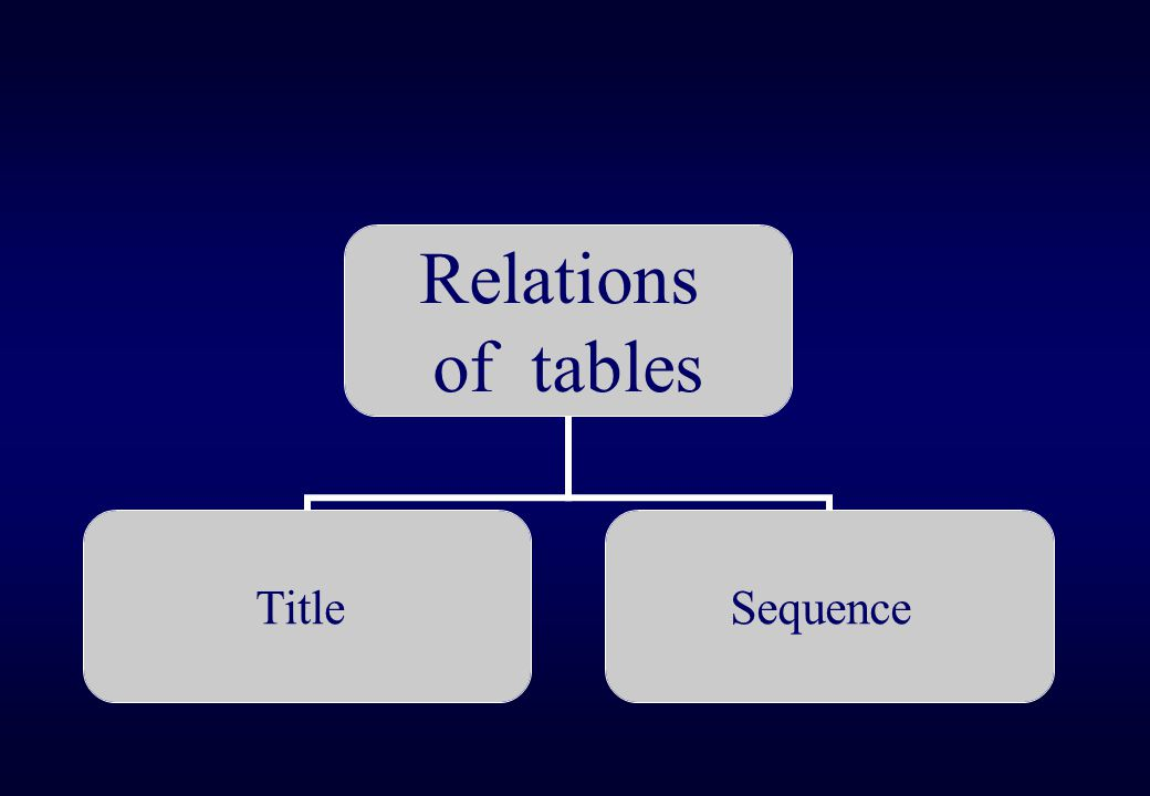 The tables: title The rules on which words in a table title should be capitalized will vary from journal to journal.