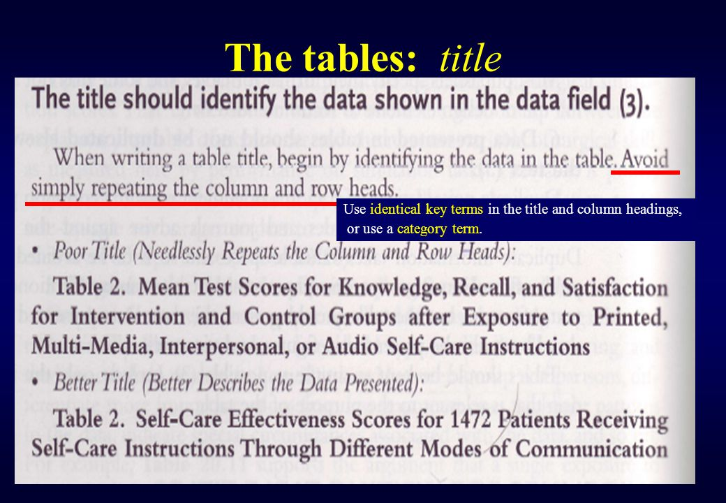 The tables: title the independent variable(s) (X), the dependent variable(s) (Y), the animal or population, the material described, or both (Z).