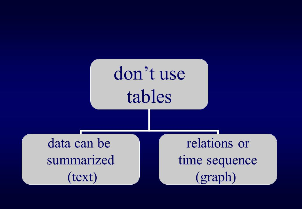Table/text ratio A useful general rule is no more than I table (or illustration) per 1000 words of text.